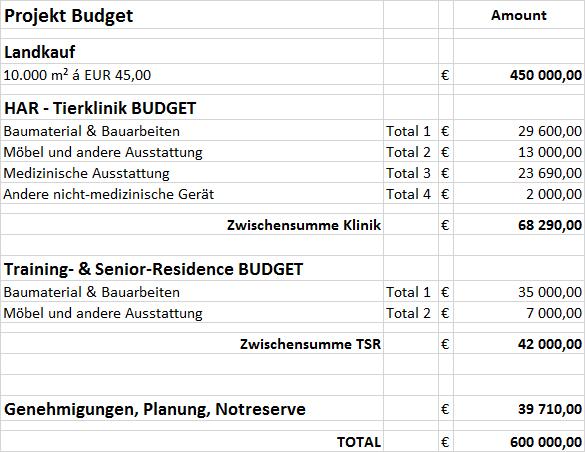 Budget Gesamtprojekt
